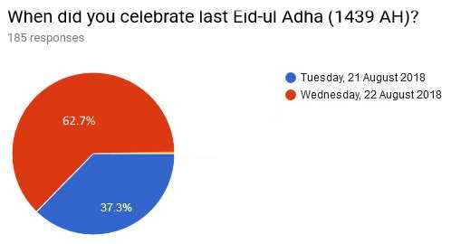 02 When did you celebrate last Eid ul Adha 1439 AH