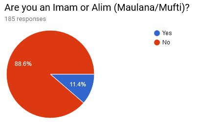 07 Are you an Imam or Alim Maulana Mufti